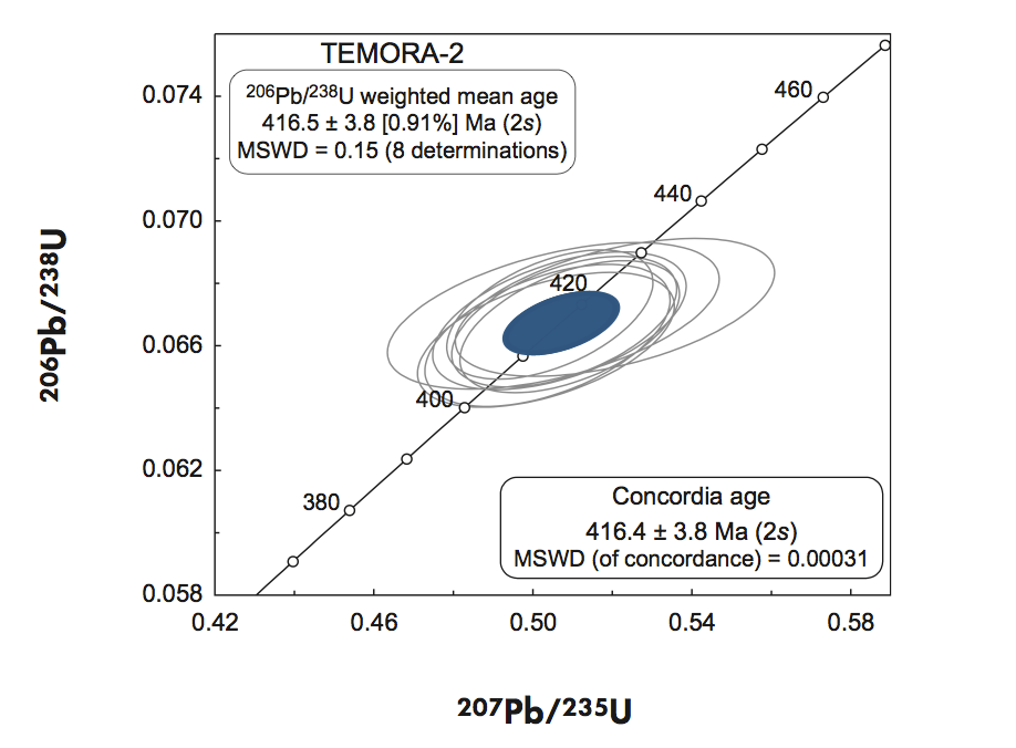 Concordia plot of eight determinations on zircon TEMORA-2 (Alagna et al., 2008)